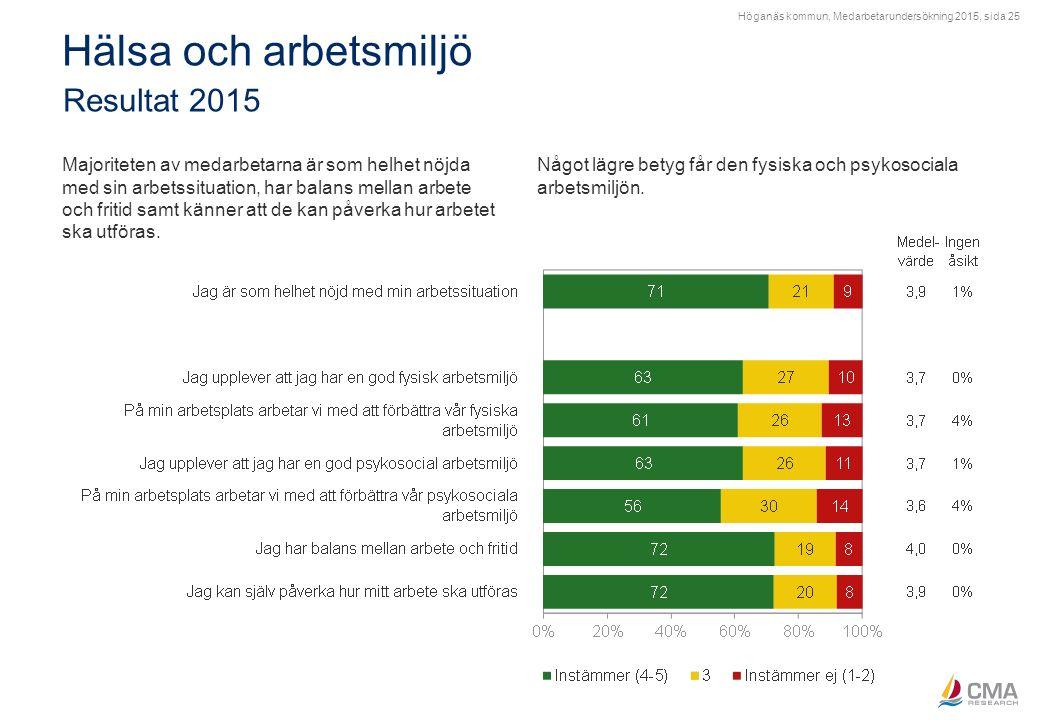 Höganäs kommun, Medarbetarundersökning 2015, sida 25 Hälsa och arbetsmiljö Resultat 2015 Majoriteten av medarbetarna är som helhet nöjda med sin arbet