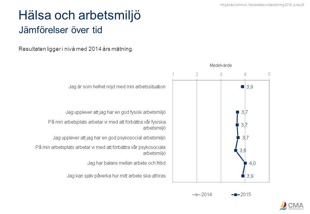 Höganäs kommun, Medarbetarundersökning 2015, sida 26 Hälsa och arbetsmiljö Jämförelser över tid Resultaten ligger i nivå med 2014 års mätning.