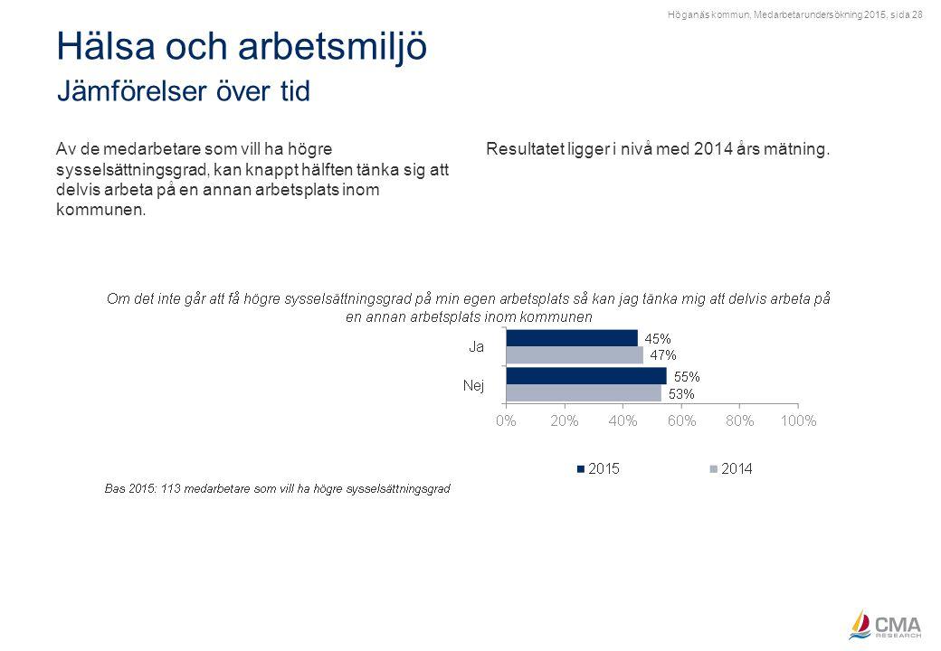 Höganäs kommun, Medarbetarundersökning 2015, sida 28 Hälsa och arbetsmiljö Jämförelser över tid Av de medarbetare som vill ha högre sysselsättningsgra