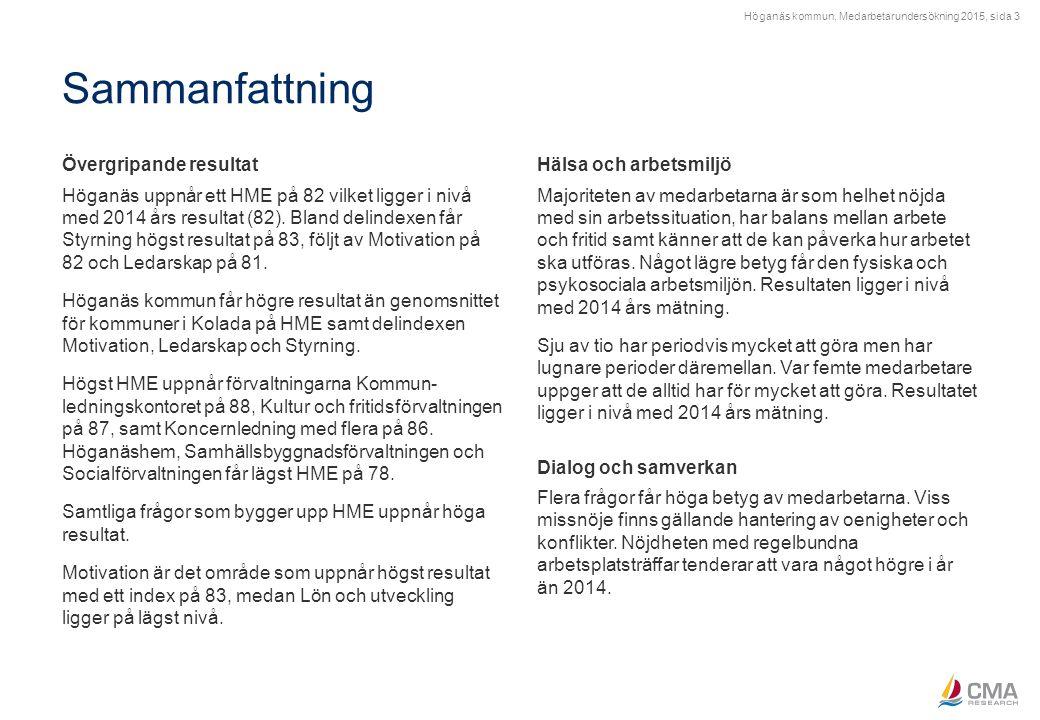 Höganäs kommun, Medarbetarundersökning 2015, sida 3 Sammanfattning Övergripande resultat Höganäs uppnår ett HME på 82 vilket ligger i nivå med 2014 år