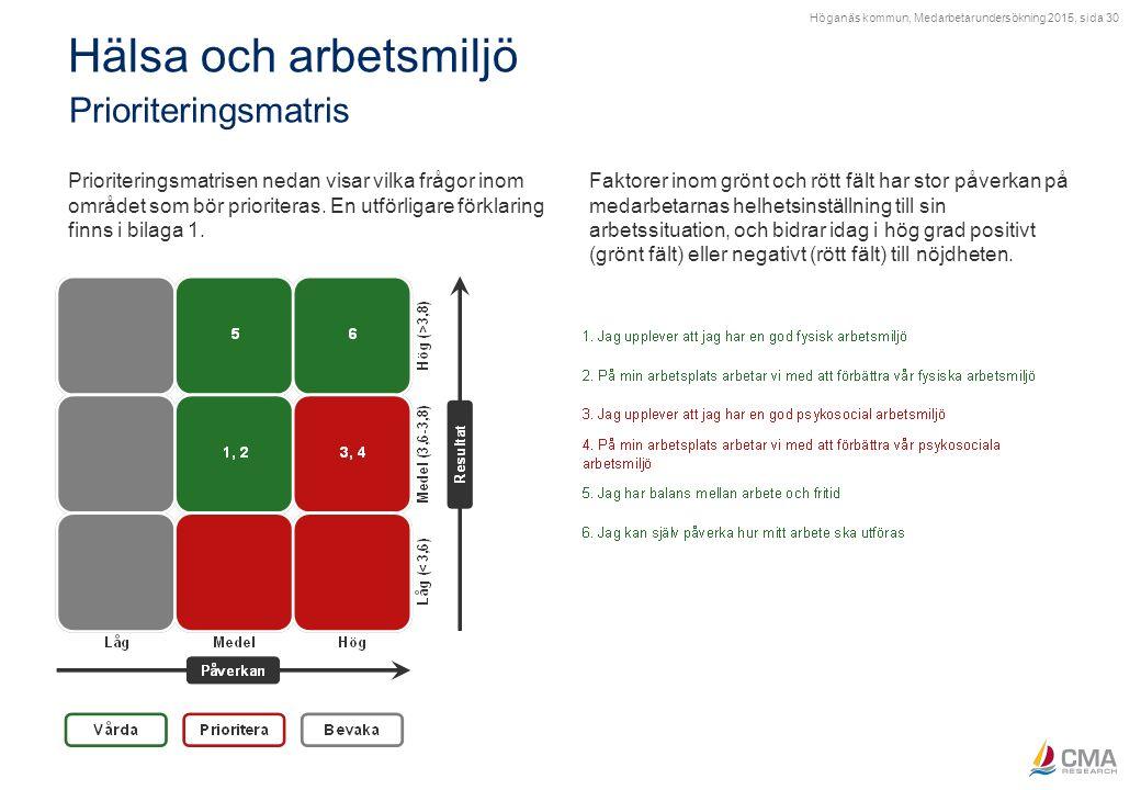 Höganäs kommun, Medarbetarundersökning 2015, sida 30 Hälsa och arbetsmiljö Prioriteringsmatris Prioriteringsmatrisen nedan visar vilka frågor inom omr