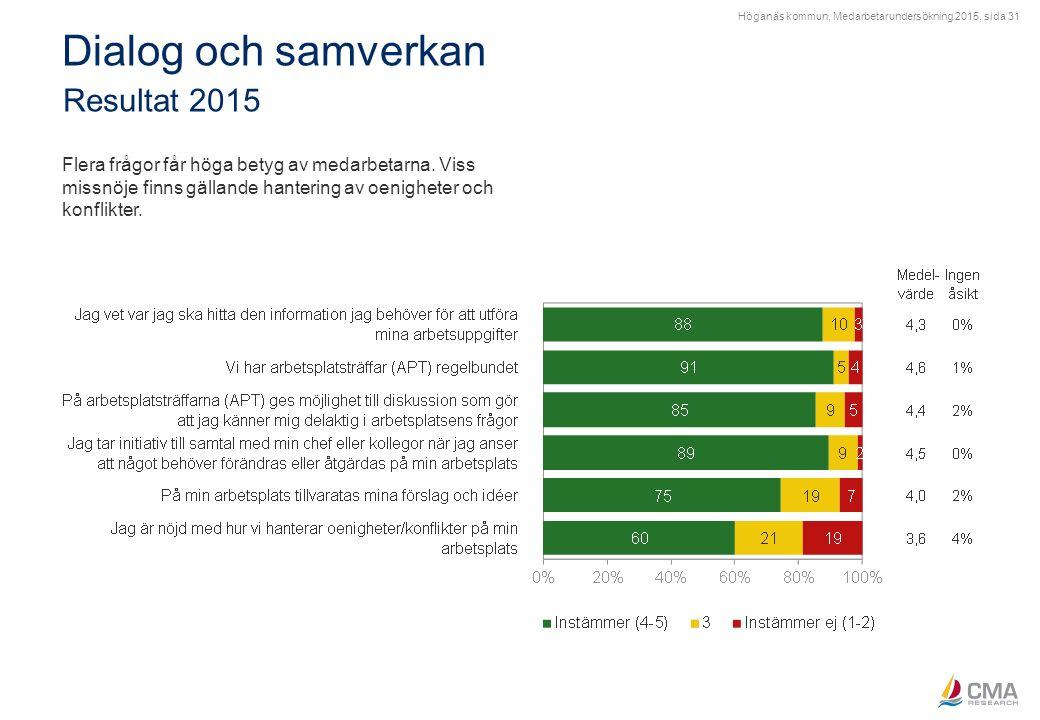 Höganäs kommun, Medarbetarundersökning 2015, sida 31 Dialog och samverkan Resultat 2015 Flera frågor får höga betyg av medarbetarna. Viss missnöje fin