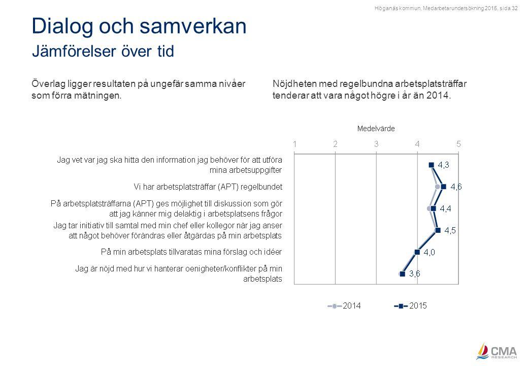 Höganäs kommun, Medarbetarundersökning 2015, sida 32 Dialog och samverkan Jämförelser över tid Överlag ligger resultaten på ungefär samma nivåer som f