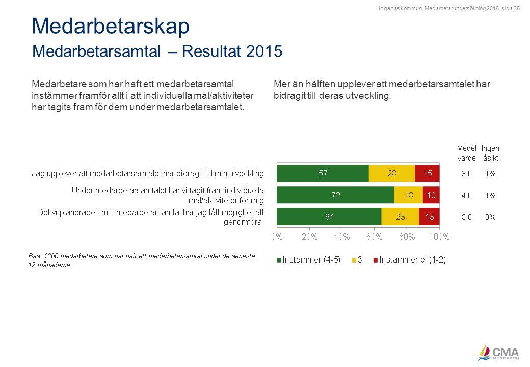 Höganäs kommun, Medarbetarundersökning 2015, sida 35 Medarbetarskap Medarbetarsamtal – Resultat 2015 Medarbetare som har haft ett medarbetarsamtal ins