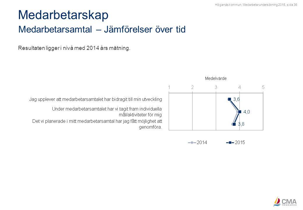 Höganäs kommun, Medarbetarundersökning 2015, sida 36 Medarbetarskap Medarbetarsamtal – Jämförelser över tid Resultaten ligger i nivå med 2014 års mätn