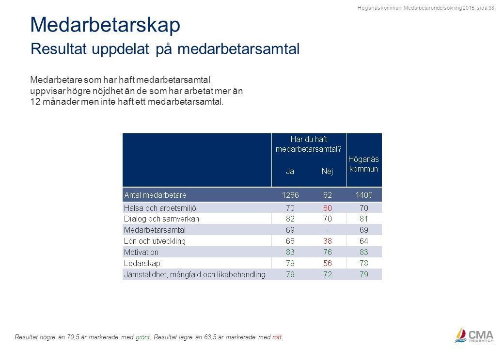 Höganäs kommun, Medarbetarundersökning 2015, sida 38 Medarbetarskap Resultat uppdelat på medarbetarsamtal Resultat högre än 70,5 är markerade med grön