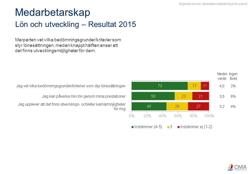 Höganäs kommun, Medarbetarundersökning 2015, sida 40 Medarbetarskap Lön och utveckling – Resultat 2015 Merparten vet vilka bedömningsgrunder/kriterier