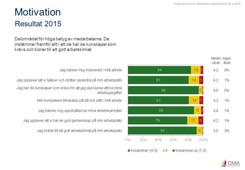 Höganäs kommun, Medarbetarundersökning 2015, sida 43 Motivation Resultat 2015 Delområdet för höga betyg av medarbetarna. De instämmer framför allt i a