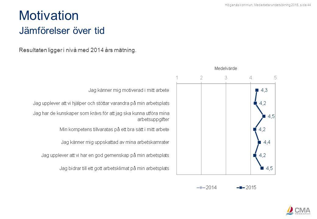 Höganäs kommun, Medarbetarundersökning 2015, sida 44 Motivation Jämförelser över tid Resultaten ligger i nivå med 2014 års mätning.