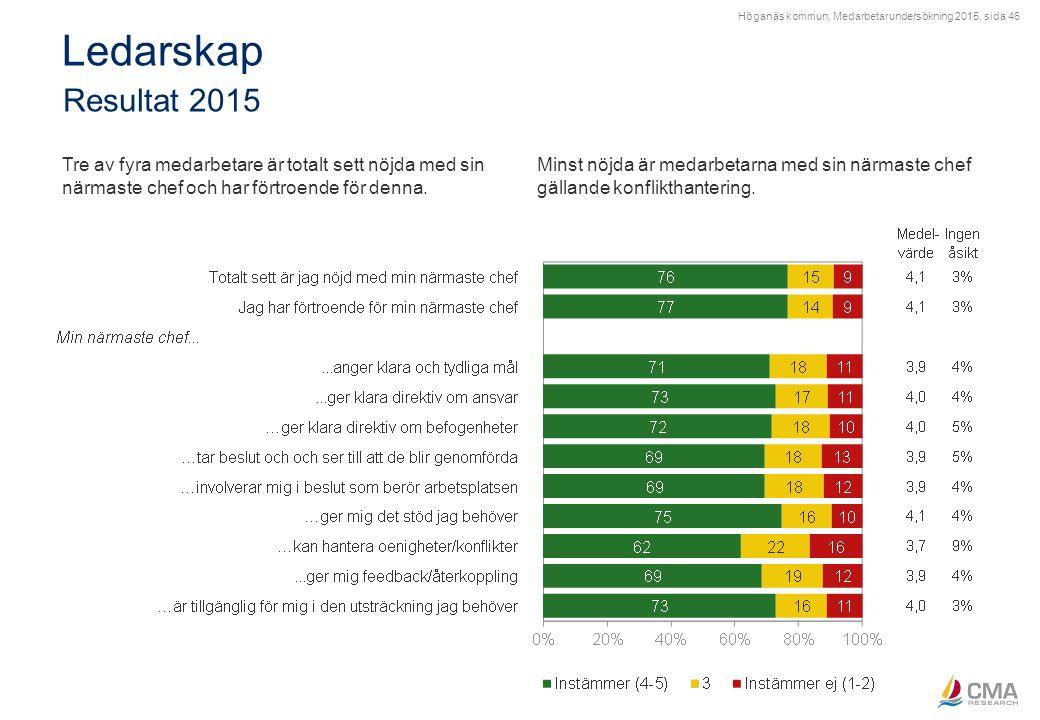 Höganäs kommun, Medarbetarundersökning 2015, sida 46 Ledarskap Resultat 2015 Tre av fyra medarbetare är totalt sett nöjda med sin närmaste chef och ha