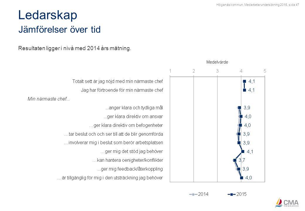 Höganäs kommun, Medarbetarundersökning 2015, sida 47 Ledarskap Jämförelser över tid Resultaten ligger i nivå med 2014 års mätning.