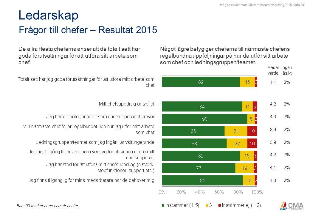 Höganäs kommun, Medarbetarundersökning 2015, sida 49 Ledarskap Frågor till chefer – Resultat 2015 De allra flesta cheferna anser att de totalt sett ha