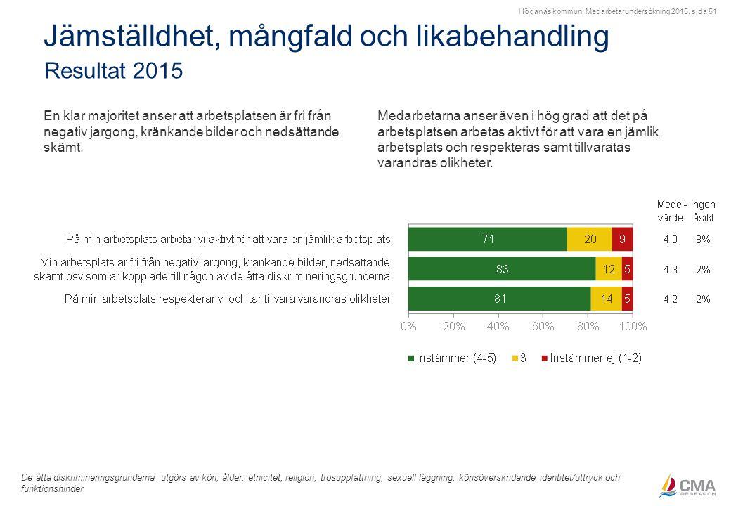 Höganäs kommun, Medarbetarundersökning 2015, sida 51 Jämställdhet, mångfald och likabehandling Resultat 2015 De åtta diskrimineringsgrunderna utgörs a