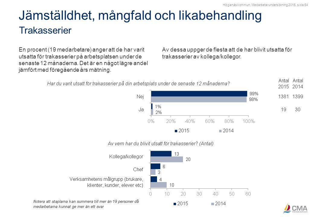 Höganäs kommun, Medarbetarundersökning 2015, sida 54 Jämställdhet, mångfald och likabehandling Trakasserier En procent (19 medarbetare) anger att de h