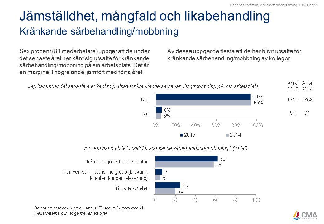 Höganäs kommun, Medarbetarundersökning 2015, sida 55 Jämställdhet, mångfald och likabehandling Kränkande särbehandling/mobbning Sex procent (81 medarb