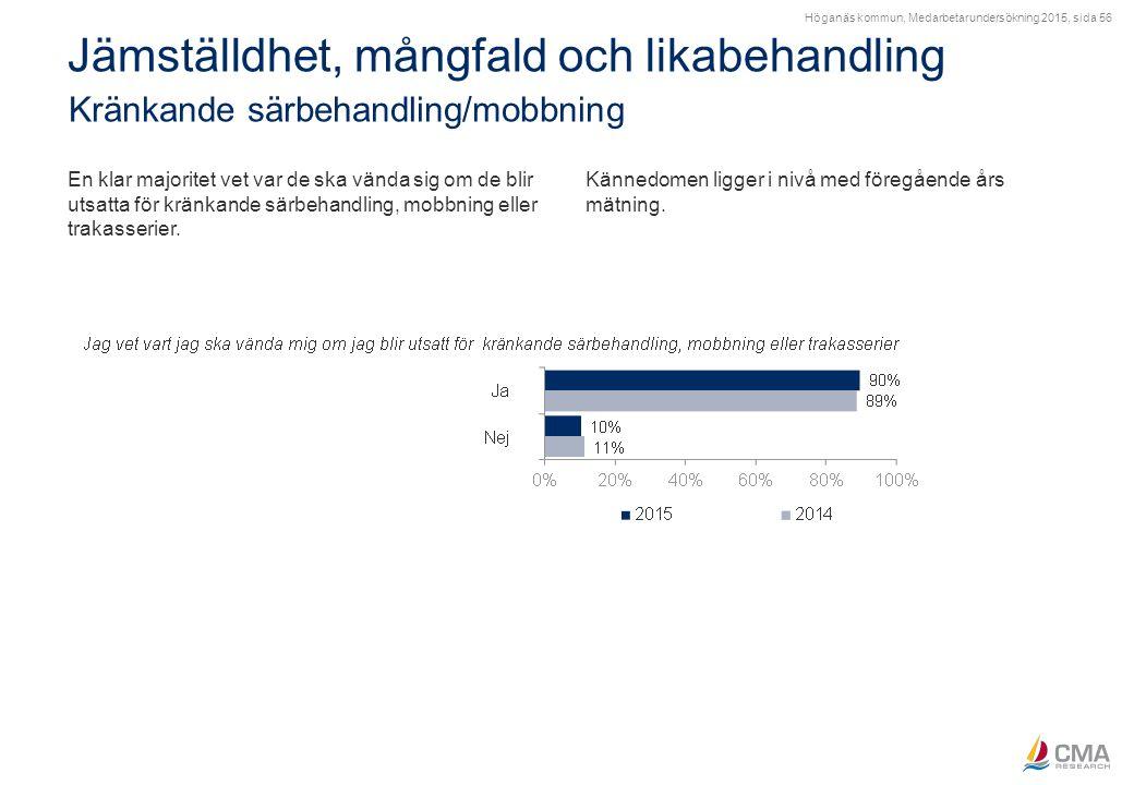 Höganäs kommun, Medarbetarundersökning 2015, sida 56 Jämställdhet, mångfald och likabehandling Kränkande särbehandling/mobbning En klar majoritet vet