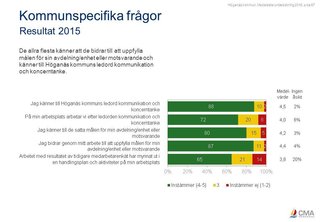 Höganäs kommun, Medarbetarundersökning 2015, sida 57 Kommunspecifika frågor Resultat 2015 De allra flesta känner att de bidrar till att uppfylla målen