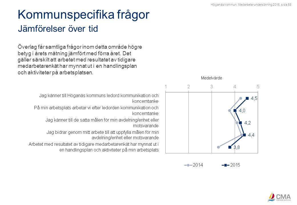 Höganäs kommun, Medarbetarundersökning 2015, sida 58 Kommunspecifika frågor Jämförelser över tid Överlag får samtliga frågor inom detta område högre b