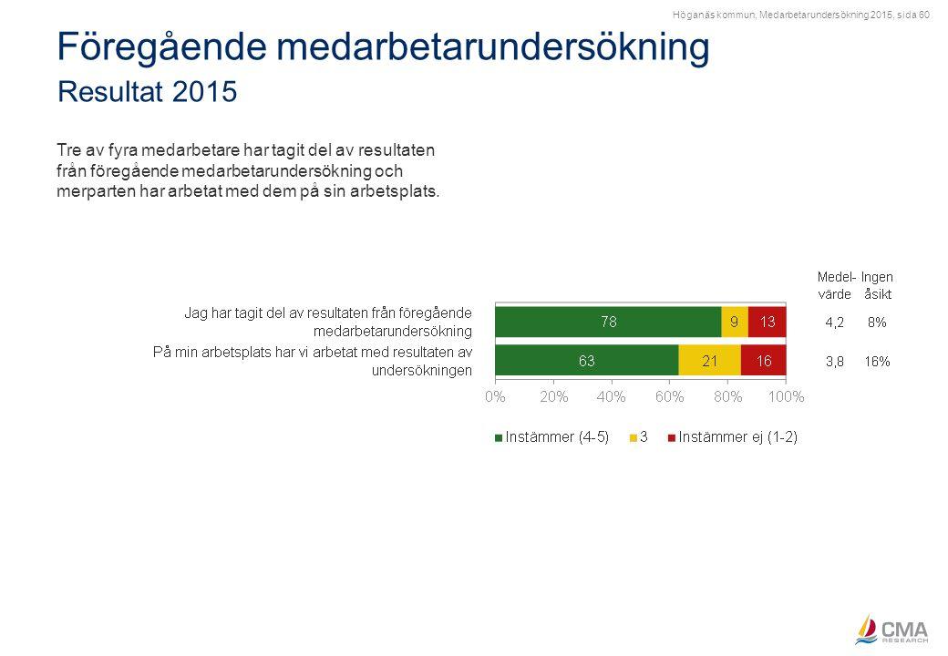 Höganäs kommun, Medarbetarundersökning 2015, sida 60 Föregående medarbetarundersökning Resultat 2015 Tre av fyra medarbetare har tagit del av resultat