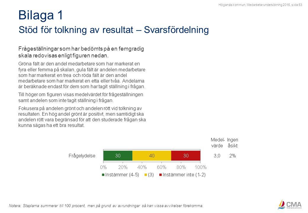 Höganäs kommun, Medarbetarundersökning 2015, sida 63 Bilaga 1 Stöd för tolkning av resultat – Svarsfördelning Notera: Staplarna summerar till 100 proc