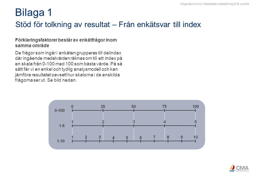 Höganäs kommun, Medarbetarundersökning 2015, sida 64 Bilaga 1 Stöd för tolkning av resultat – Från enkätsvar till index Förklaringsfaktorer består av