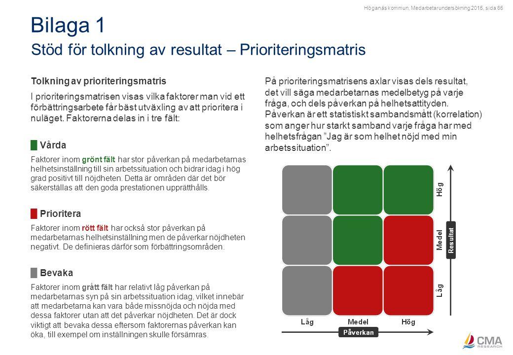 Höganäs kommun, Medarbetarundersökning 2015, sida 65 Bilaga 1 Stöd för tolkning av resultat – Prioriteringsmatris Tolkning av prioriteringsmatris I pr