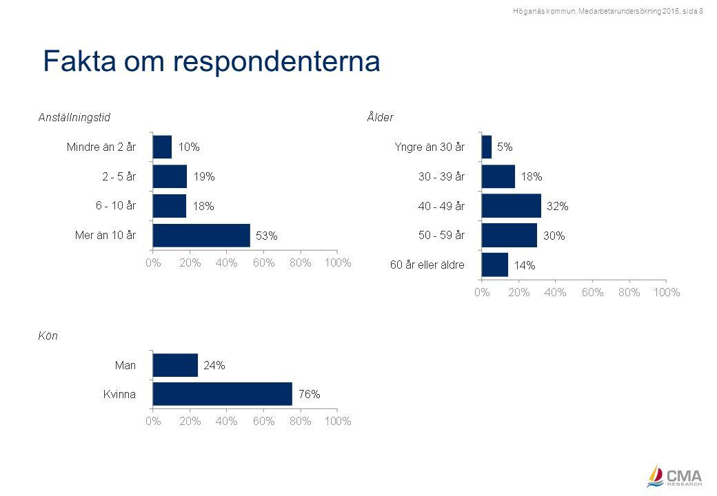 Höganäs kommun, Medarbetarundersökning 2015, sida 8 Fakta om respondenterna