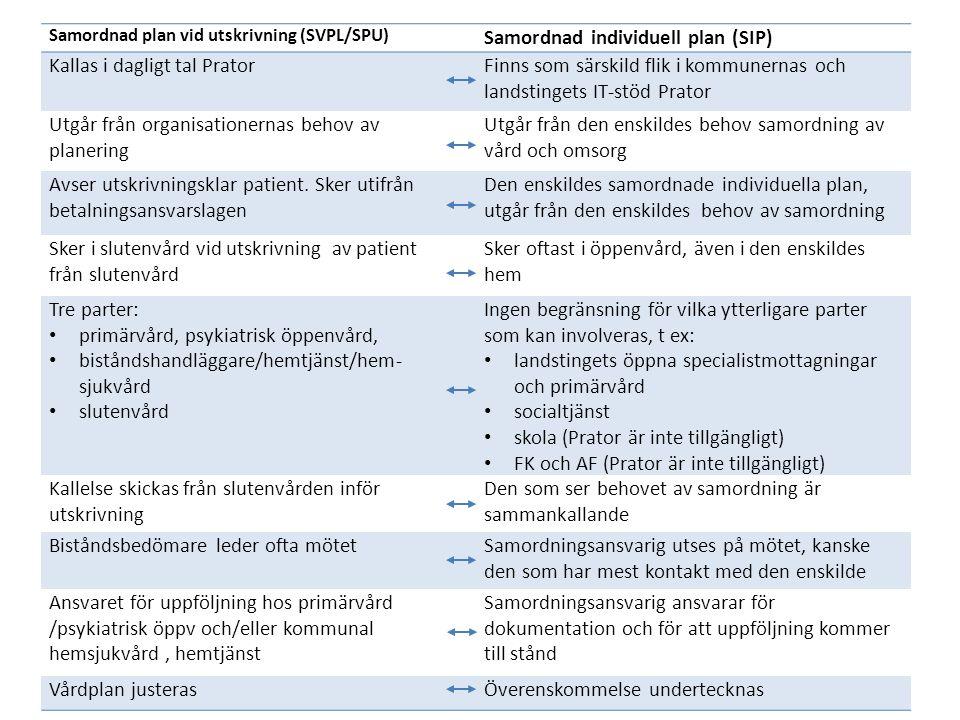Samordnad plan vid utskrivning (SVPL/SPU) Samordnad individuell plan (SIP) Kallas i dagligt tal PratorFinns som särskild flik i kommunernas och landst