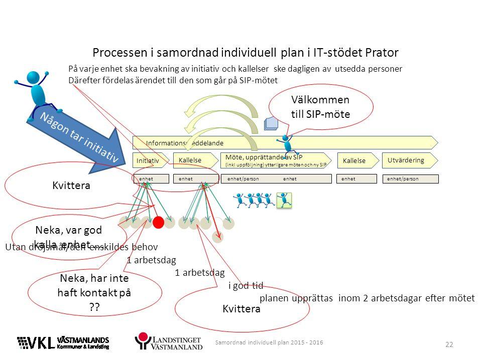 Processen i samordnad individuell plan i IT-stödet Prator Informationsmeddelande Initiativ Kallelse Möte, upprättande av SIP (inkl uppföljning) ytterl