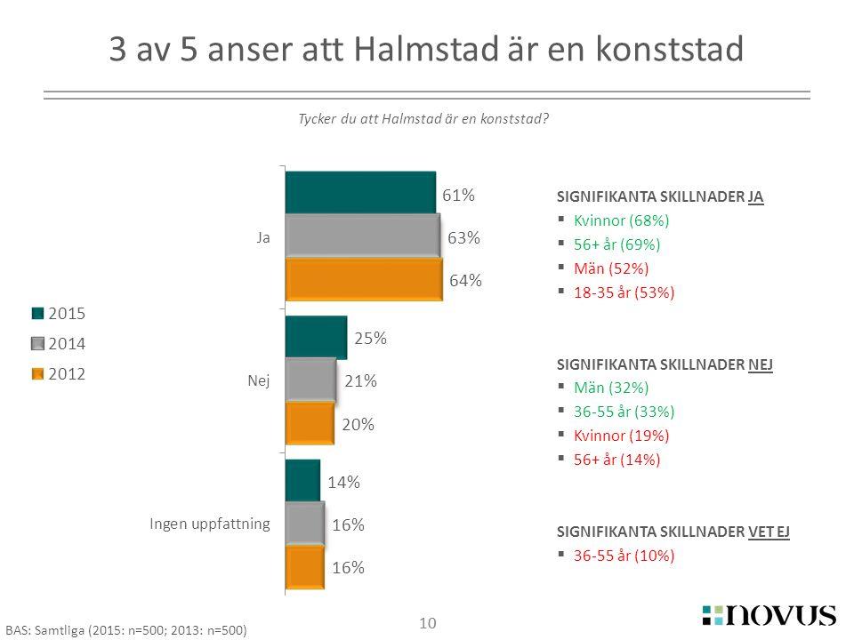 10 3 av 5 anser att Halmstad är en konststad 10 Tycker du att Halmstad är en konststad.