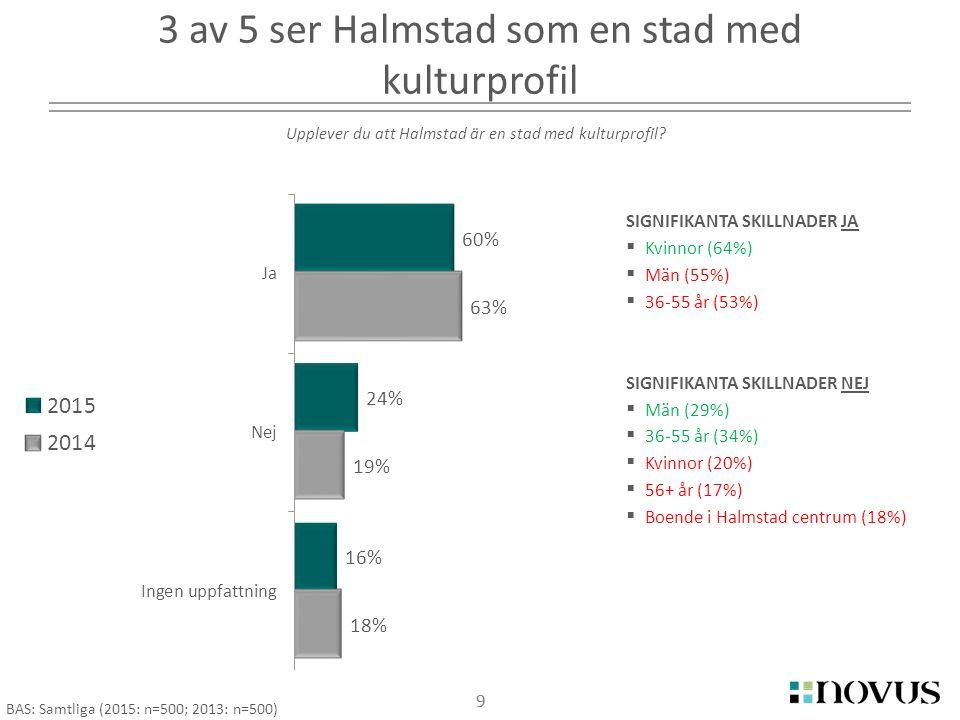 9 3 av 5 ser Halmstad som en stad med kulturprofil 9 Upplever du att Halmstad är en stad med kulturprofil.