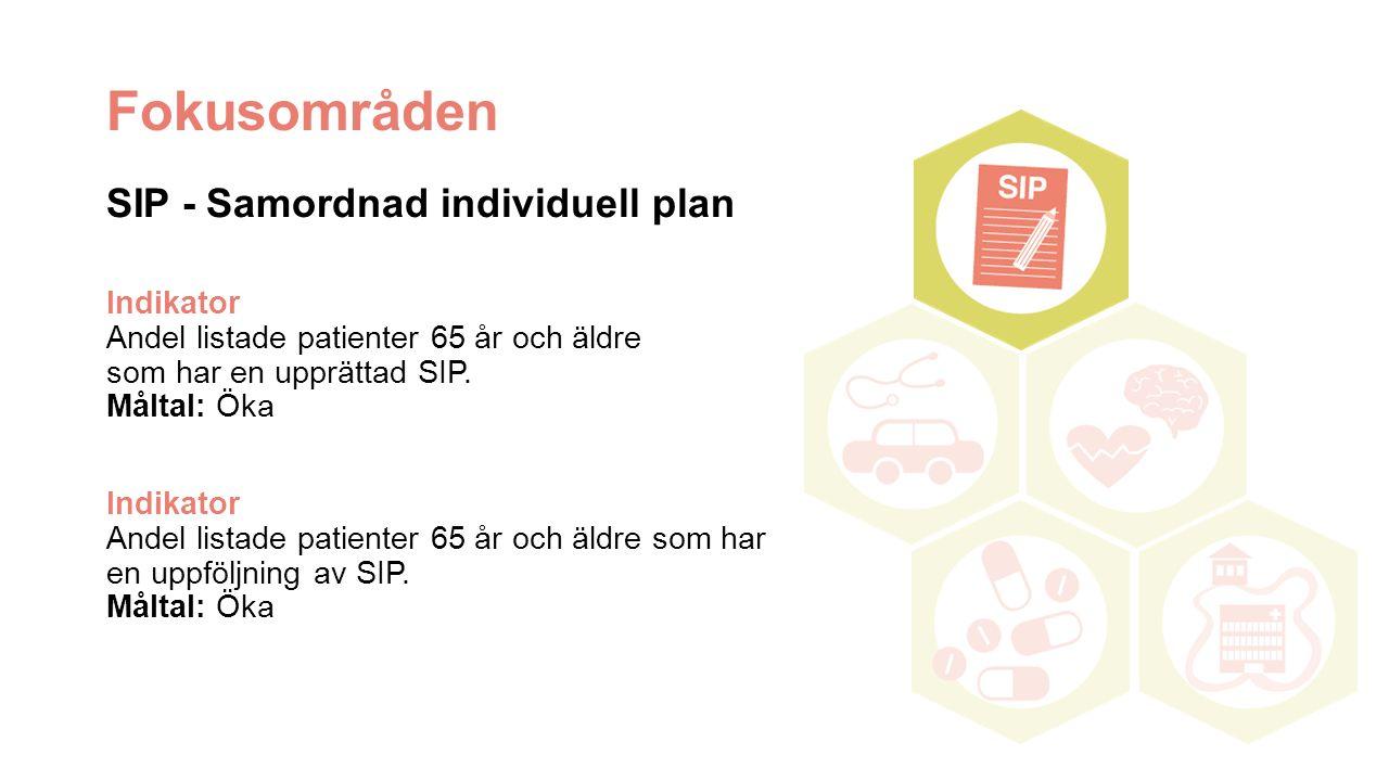 Fokusområden SIP - Samordnad individuell plan Indikator Andel listade patienter 65 år och äldre som har en upprättad SIP. Måltal: Öka Indikator Andel