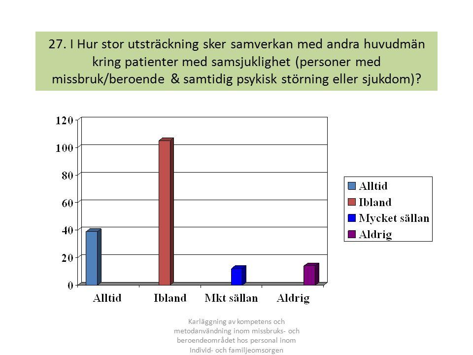 27. I Hur stor utsträckning sker samverkan med andra huvudmän kring patienter med samsjuklighet (personer med missbruk/beroende & samtidig psykisk stö