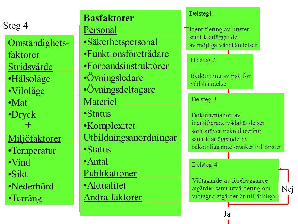 Delsteg1 Identifiering av brister samt klarläggande av möjliga vådahändelser Steg 4 Omständighets- faktorer Stridsvärde Hälsoläge Viloläge Mat Dryck M