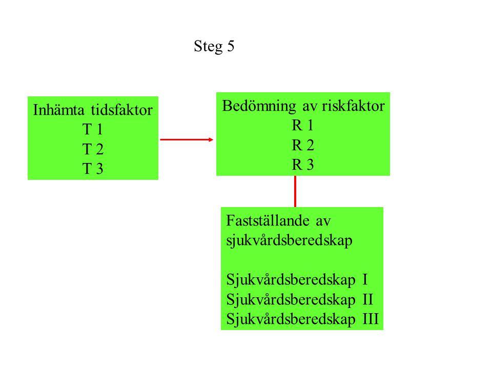 Steg 5 Inhämta tidsfaktor T 1 T 2 T 3 Bedömning av riskfaktor R 1 R 2 R 3 Fastställande av sjukvårdsberedskap Sjukvårdsberedskap I Sjukvårdsberedskap II Sjukvårdsberedskap III