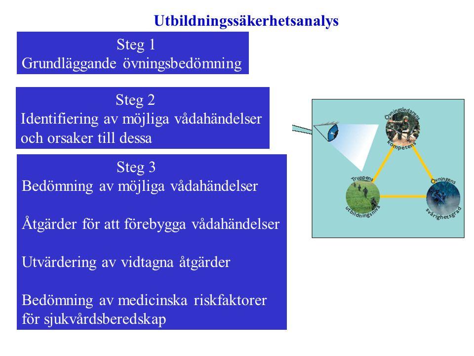 Utbildningssäkerhetsanalys Steg 1 Grundläggande övningsbedömning Steg 2 Identifiering av möjliga vådahändelser och orsaker till dessa Steg 3 Bedömning