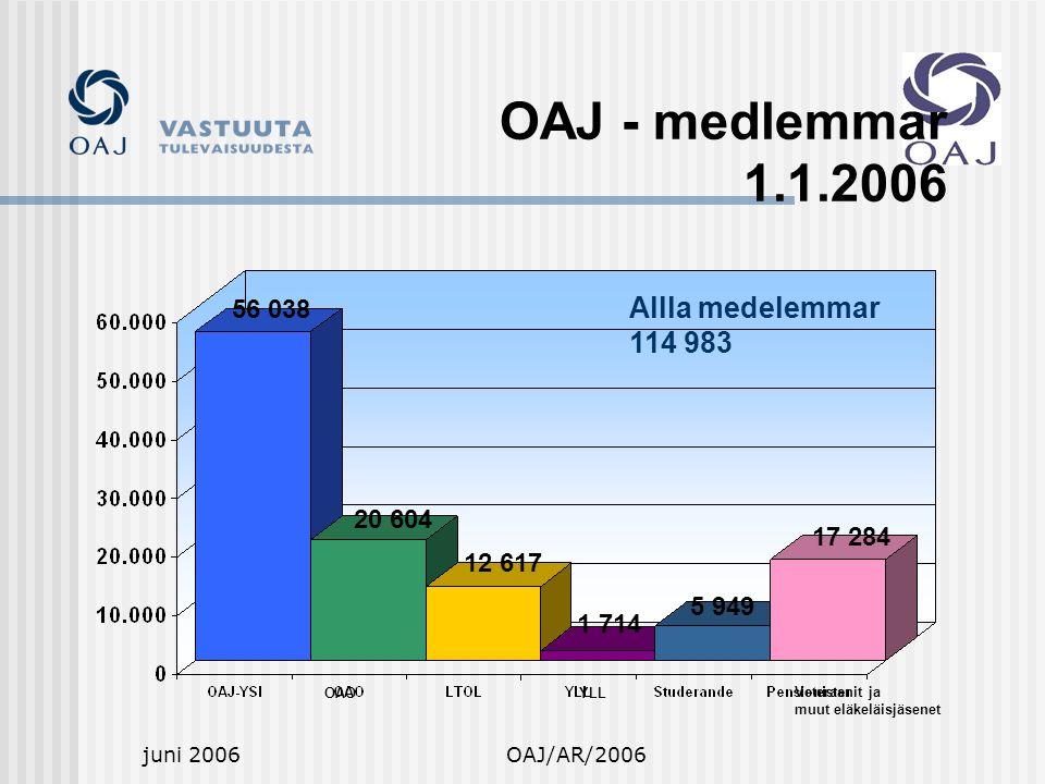 juni 2006OAJ/AR/2006 Veteraanit ja muut eläkeläisjäsenet Allla medelemmar 114 983 OAOYLL OAJ - medlemmar 1.1.2006 56 038 20 604 12 617 1 714 5 949 17 284