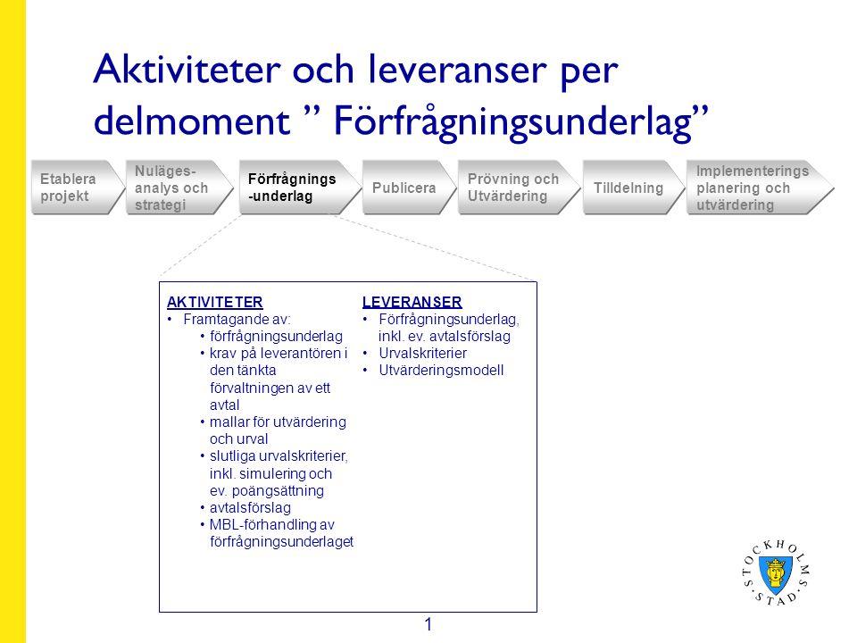 Aktiviteter och leveranser per delmoment Förfrågningsunderlag Etablera projekt Nuläges- analys och strategi Förfrågnings -underlag Publicera Prövning och Utvärdering Tilldelning Implementerings planering och utvärdering AKTIVITETER Framtagande av: förfrågningsunderlag krav på leverantören i den tänkta förvaltningen av ett avtal mallar för utvärdering och urval slutliga urvalskriterier, inkl.
