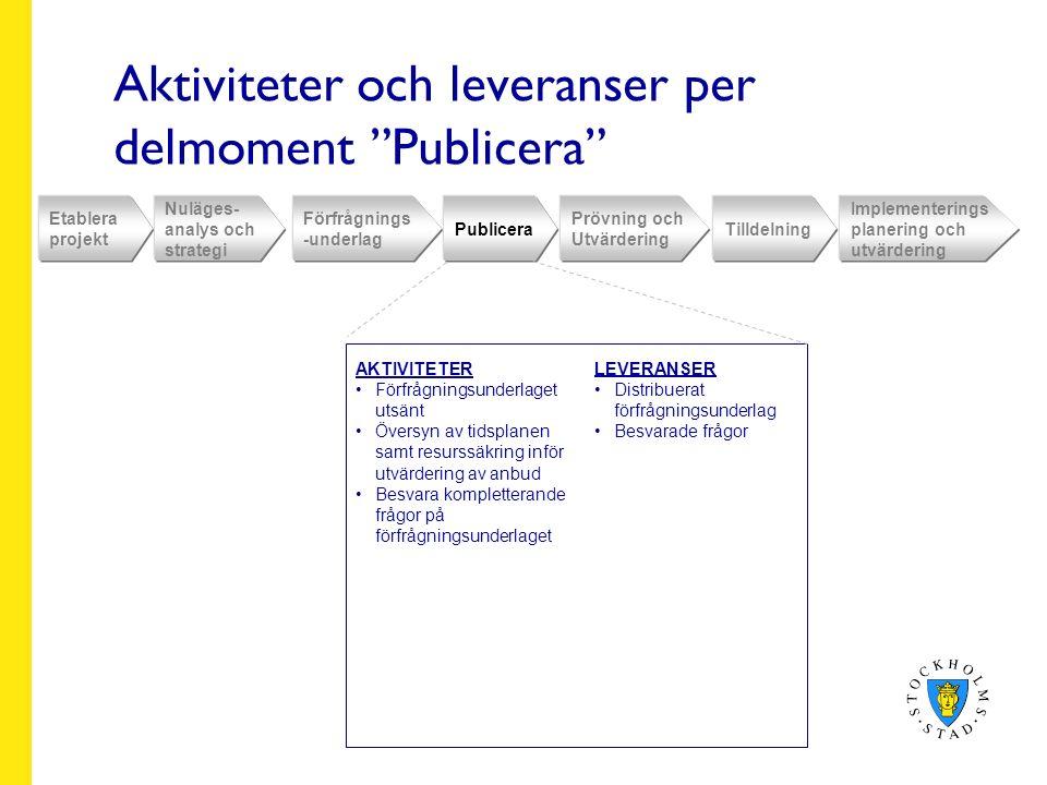 Aktiviteter och leveranser per delmoment Publicera Etablera projekt Nuläges- analys och strategi Förfrågnings -underlag Publicera Prövning och Utvärdering Tilldelning Implementerings planering och utvärdering AKTIVITETER Förfrågningsunderlaget utsänt Översyn av tidsplanen samt resurssäkring inför utvärdering av anbud Besvara kompletterande frågor på förfrågningsunderlaget LEVERANSER Distribuerat förfrågningsunderlag Besvarade frågor