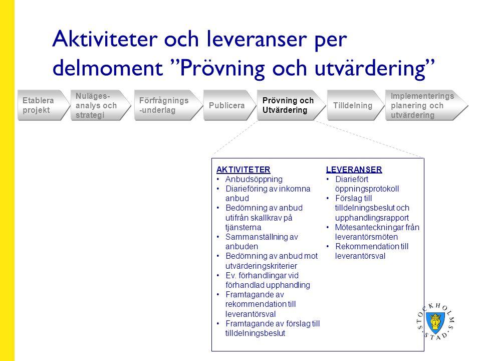 Aktiviteter och leveranser per delmoment Prövning och utvärdering Etablera projekt Nuläges- analys och strategi Förfrågnings -underlag Publicera Prövning och Utvärdering Tilldelning Implementerings planering och utvärdering AKTIVITETER Anbudsöppning Diarieföring av inkomna anbud Bedömning av anbud utifrån skallkrav på tjänsterna Sammanställning av anbuden Bedömning av anbud mot utvärderingskriterier Ev.