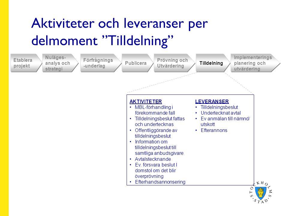 Aktiviteter och leveranser per delmoment Tilldelning Etablera projekt Nuläges- analys och strategi Förfrågnings -underlag Publicera Prövning och Utvärdering Tilldelning Implementerings planering och utvärdering AKTIVITETER MBL-förhandling i förekommande fall Tilldelningsbeslut fattas och undertecknas Offentliggörande av tilldelningsbeslut Information om tilldelningsbeslut till samtliga anbudsgivare Avtalstecknande Ev.