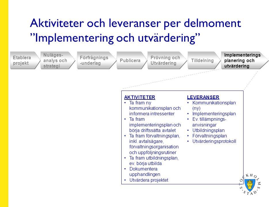 Aktiviteter och leveranser per delmoment Implementering och utvärdering Etablera projekt Nuläges- analys och strategi Förfrågnings -underlag Publicera Prövning och Utvärdering Tilldelning Implementerings planering och utvärdering AKTIVITETER Ta fram ny kommunikationsplan och informera intressenter Ta fram implementeringsplan och börja driftssätta avtalet Ta fram förvaltningsplan, inkl.