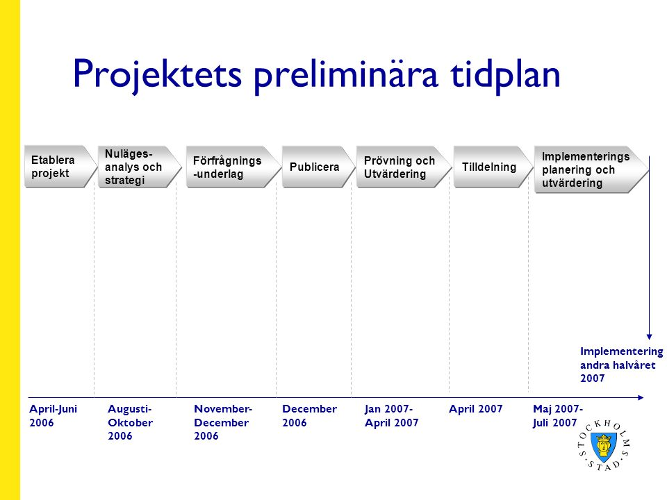 Projektets preliminära tidplan Etablera projekt April-Juni 2006 Nuläges- analys och strategi Förfrågnings -underlag Publicera Prövning och Utvärdering Tilldelning Implementerings planering och utvärdering Augusti- Oktober 2006 November- December 2006 December 2006 Jan 2007- April 2007 April 2007Maj 2007- Juli 2007 Implementering andra halvåret 2007