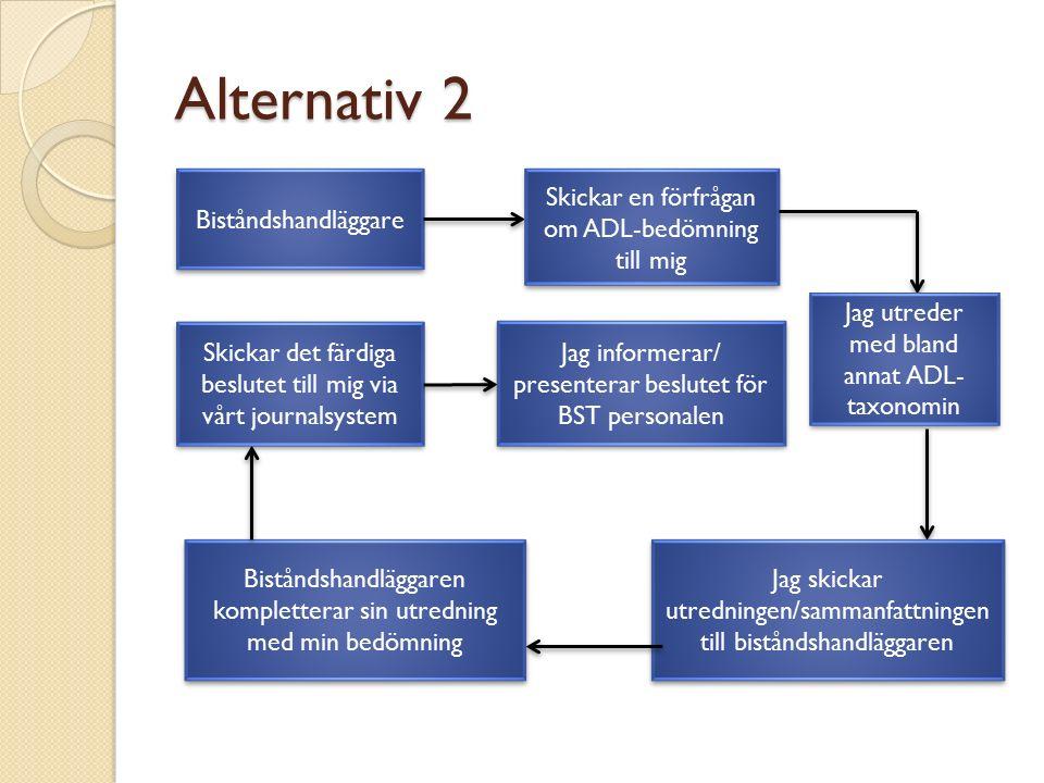 Alternativ 2 Biståndshandläggare Skickar en förfrågan om ADL-bedömning till mig Jag utreder med bland annat ADL- taxonomin Jag skickar utredningen/sammanfattningen till biståndshandläggaren Biståndshandläggaren kompletterar sin utredning med min bedömning Skickar det färdiga beslutet till mig via vårt journalsystem Jag informerar/ presenterar beslutet för BST personalen