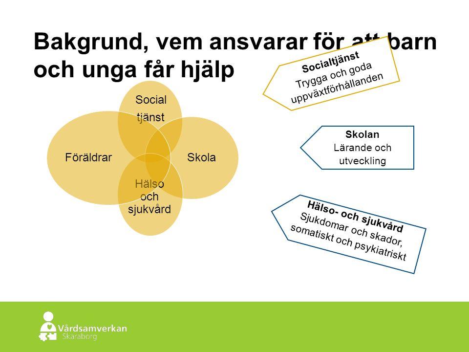 Skaraborgs Sjukhus Bakgrund, vem ansvarar för att barn och unga får hjälp Social tjänst Skola Hälso och sjukvård Föräldrar Socialtjänst Trygga och goda uppväxtförhållanden Skolan Lärande och utveckling Hälso- och sjukvård Sjukdomar och skador, somatiskt och psykiatriskt