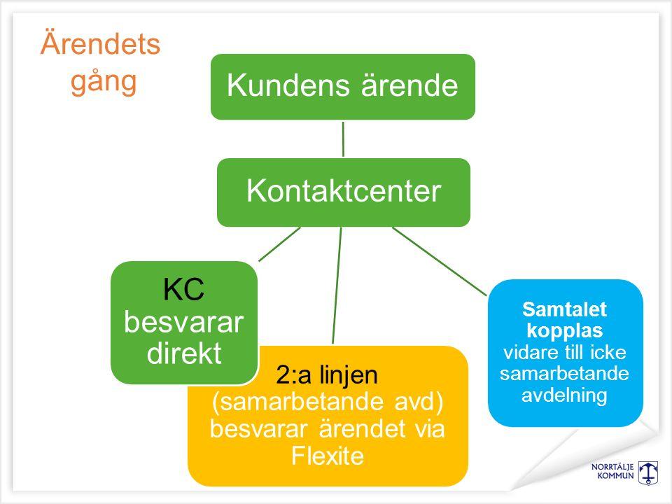 Kontaktcenter Kundens ärende 2:a linjen (samarbetande avd) besvarar ärendet via Flexite KC besvarar direkt Samtalet kopplas vidare till icke samarbetande avdelning Ärendets gång
