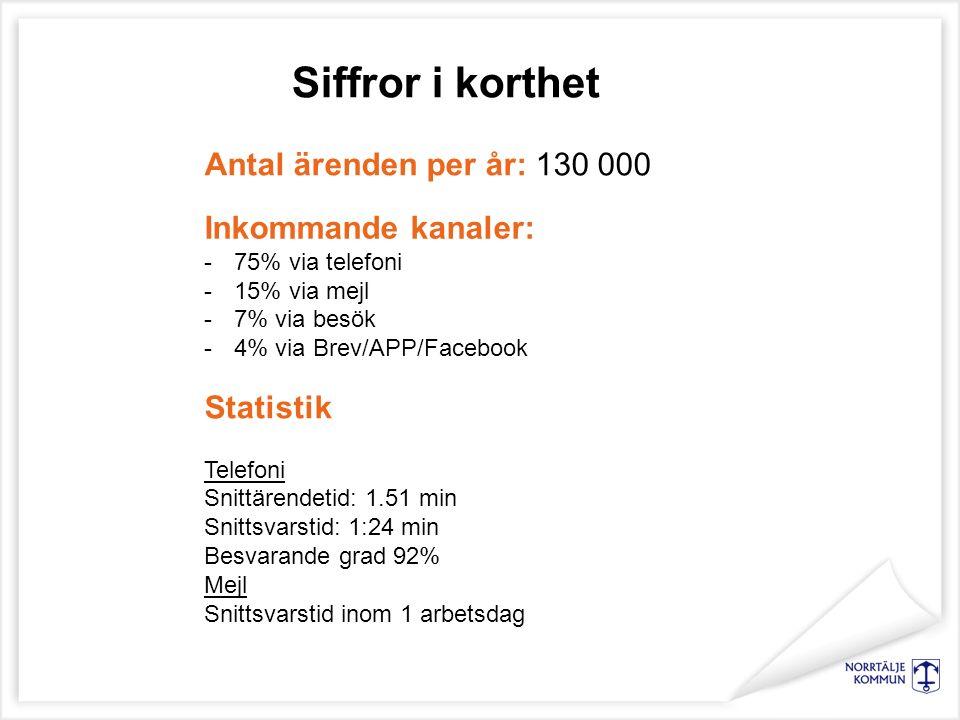 Inkommande kanaler: -75% via telefoni -15% via mejl -7% via besök -4% via Brev/APP/Facebook Statistik Telefoni Snittärendetid: 1.51 min Snittsvarstid: