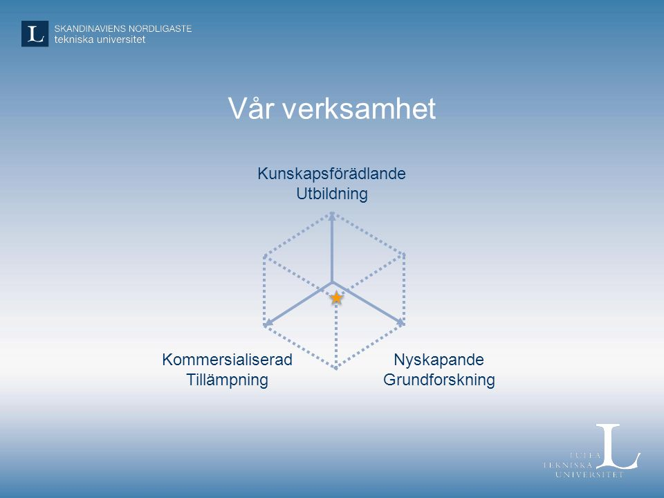 Vår verksamhet Kunskapsförädlande Utbildning Nyskapande Grundforskning Kommersialiserad Tillämpning