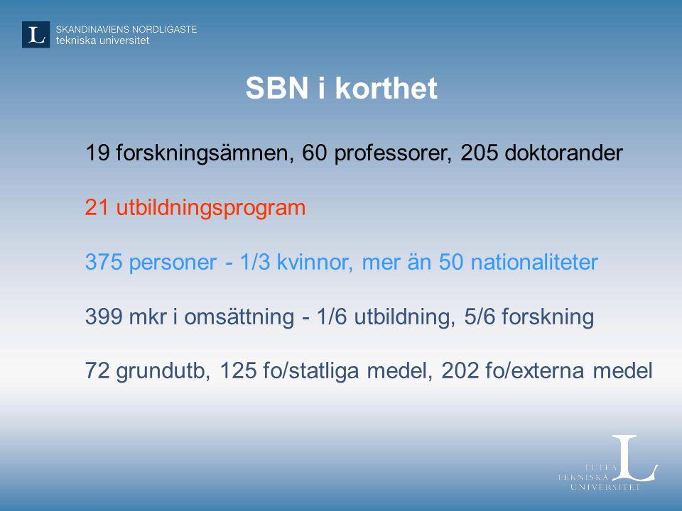 SBN i korthet 19 forskningsämnen, 60 professorer, 205 doktorander 21 utbildningsprogram 375 personer - 1/3 kvinnor, mer än 50 nationaliteter 399 mkr i omsättning - 1/6 utbildning, 5/6 forskning 72 grundutb, 125 fo/statliga medel, 202 fo/externa medel