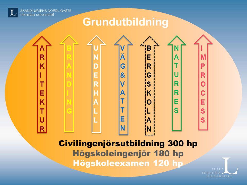 Grundutbildning Civilingenjörsutbildning 300 hp Högskoleingenjör 180 hp Högskoleexamen 120 hp